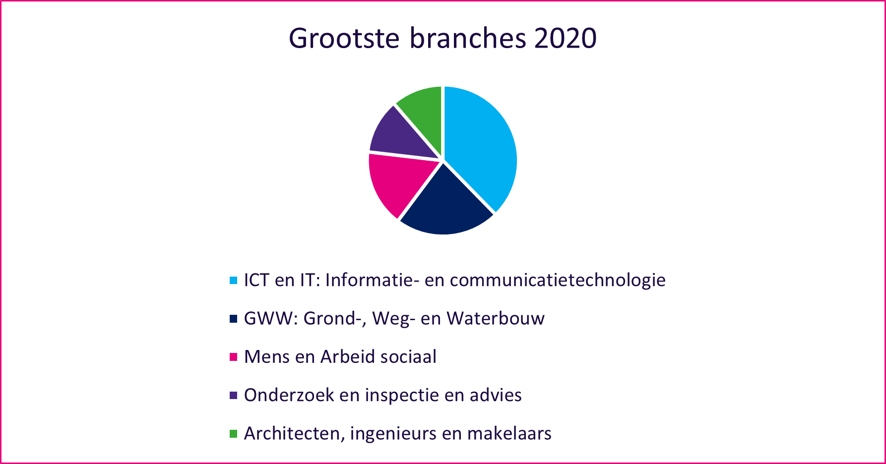 grootste-branches-2020