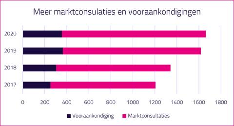 marktconsultaties-vooraankondigingen