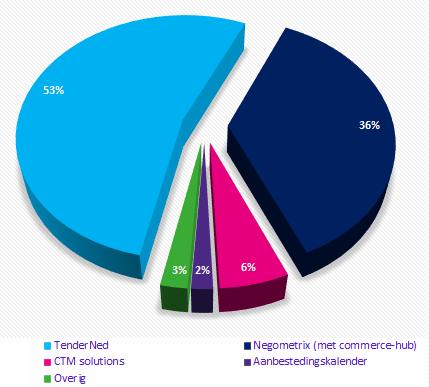 percentage publicaties per bron-2