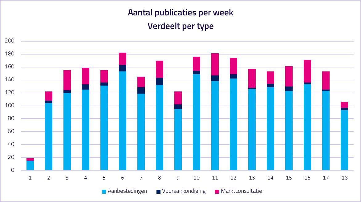 Het type publicaties en het aantal publicaties in 2020. Bron: Database TenderApp