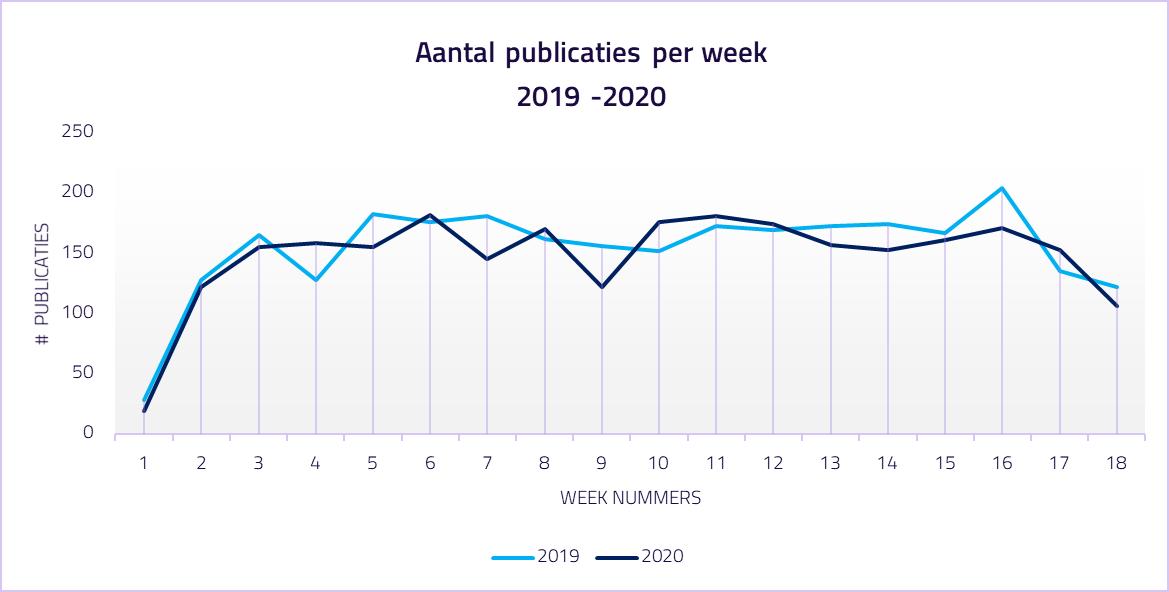 De invloed van corona op het aantal tenders in 2020. Bron: Database TenderApp