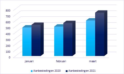 Tendermarkt groeit met 15% in Q1 2021