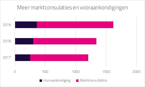 Groei aantal marktconsultaties en vooraankondigingen 2017, 2018 en 2019