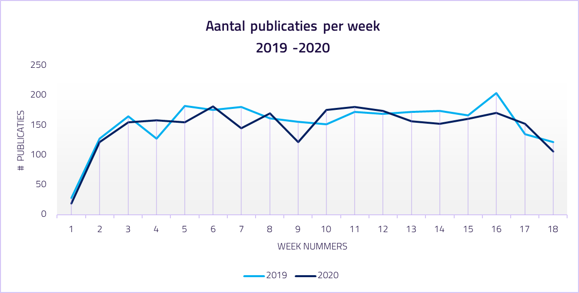Aantal publicaties in 2019 en 2020 met elkaar vergeleken. Bron: Database TenderApp